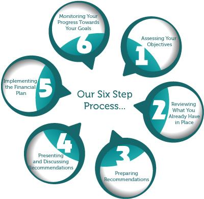 6-Step-Process